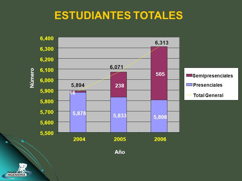 ESTUDIANTES TOTALES 5,878 5,833 5,808 238 505 16 6,313 6,071 5,894 5,500 5,600 5,700 5,800 5,900 6,000 6,100 6,200 6,300 6,400 200420052006 Año Número Semipresenciales Presenciales Total General