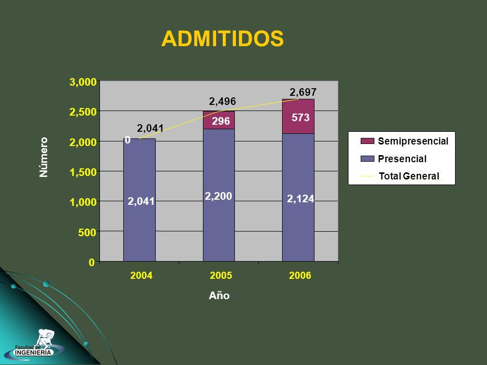 ADMITIDOS 2,041 2,200 2,124 0 296 573 2,697 2,496 2,041 0 500 1,000 1,500 2,000 2,500 3,000 200420052006 Año Número Semipresencial Presencial Total General