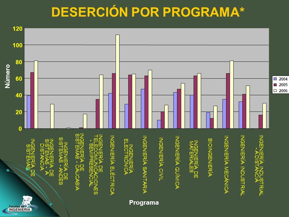 DESERCIÓN POR PROGRAMA* 0 20 40 60 80 100 120 INGENIERÍA DE SISTEMAS INGENIERÍA DE SISTEMAS - A DISTANCIA INGENIERÍA DE SISTEMAS - ANDES INGENIERÍA DE SISTEMAS - CAUCASIA INGENIERÍA DE TELECOMUNICACIONES - SEMIPRESENCIAL INGENIERÍA ELÉCTRICA INGENIERÍA ELECTRÓNICA INGENIERÍA SANITARIA INGENIERÍA CIVIL INGENIERÍA QUÍMICA INGENIERÍA DE MATERIALES BIOINGENIERÍA INGENIERÍA MECÁNICA INGENIERÍA INDUSTRIAL - A DISTANCIA Programa Número 2004 2005 2006