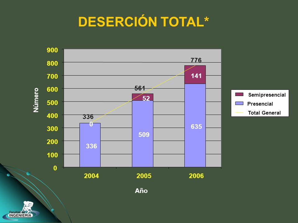 DESERCIÓN TOTAL* 336 509 635 0 141 52 336 776 561 0 100 200 300 400 500 600 700 800 900 200420052006 Año Número Semipresencial Presencial Total General