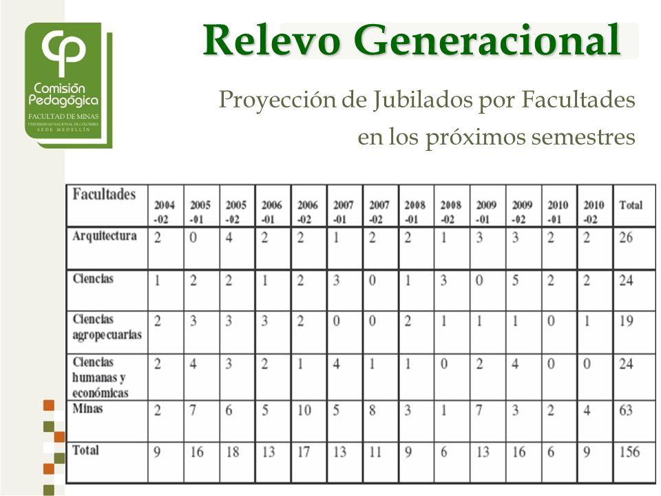 Relevo Generacional Proyección de Jubilados por Facultades en los próximos semestres