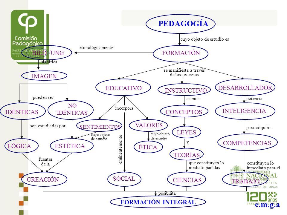 PEDAGOGÍA FORMACIÓN INSTRUCTIVO CONCEPTOS CIENCIAS EDUCATIVO VALORES SENTIMIENTOS SOCIAL ÉTICA BILD /UNG IDÉNTICAS NO IDÉNTICAS LÓGICAESTÉTICA CREACIÓN cuyo objeto de estudio es etimológicamente se manifiesta a través de los procesos asimila DESARROLLADOR INTELIGENCIA COMPETENCIAS TRABAJO potencia para adquirir son estudiadas por incorpora fuentes de la LEYES TEORÍAS que constituyen lo mediato para las eminentemente IMAGEN cuyo objeto de estudio FORMACIÓN INTEGRAL cuyo objeto de estudio constituyen lo inmediato para el y significa pueden ser posibilita e.m.g.a