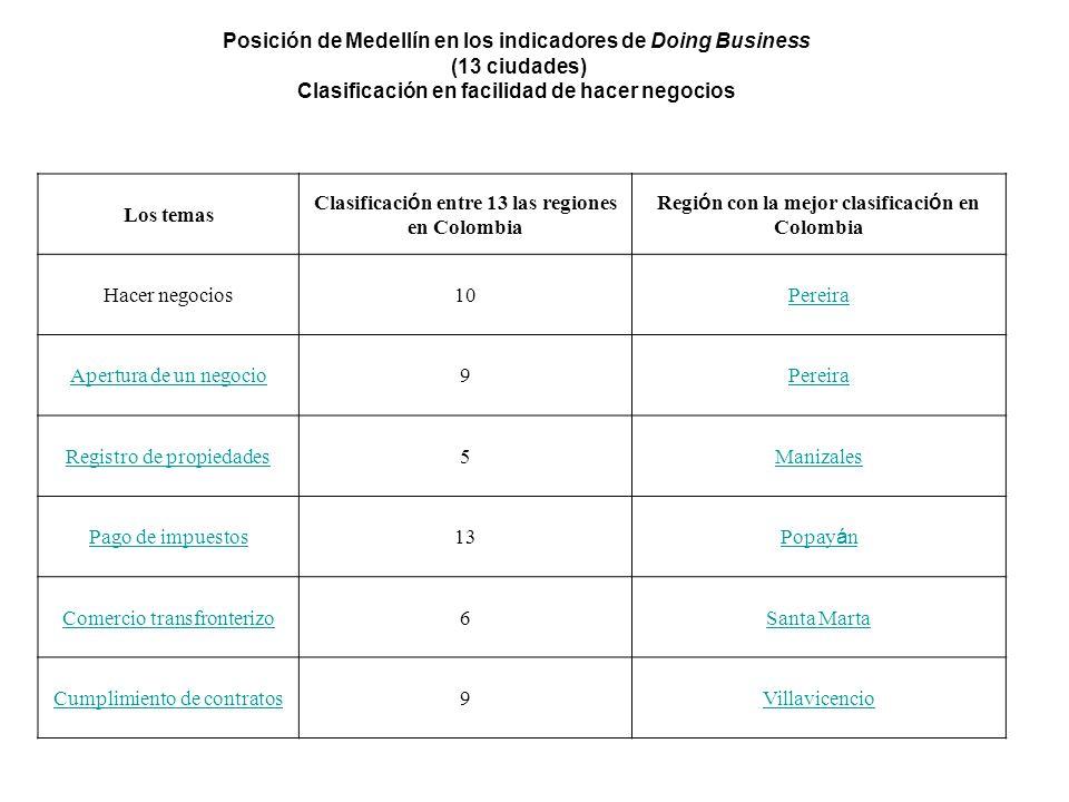 Los temas Clasificaci ó n entre 13 las regiones en Colombia Regi ó n con la mejor clasificaci ó n en Colombia Hacer negocios10Pereira Apertura de un negocio9Pereira Registro de propiedades5Manizales Pago de impuestos13 Popay á n Comercio transfronterizo6Santa Marta Cumplimiento de contratos9Villavicencio Posición de Medellín en los indicadores de Doing Business (13 ciudades) Clasificación en facilidad de hacer negocios