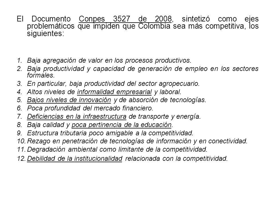 El Documento Conpes 3527 de 2008, sintetizó como ejes problemáticos que impiden que Colombia sea más competitiva, los siguientes: 1.Baja agregación de valor en los procesos productivos.