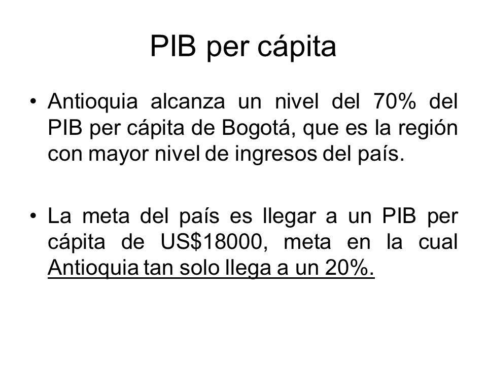 PIB per cápita Antioquia alcanza un nivel del 70% del PIB per cápita de Bogotá, que es la región con mayor nivel de ingresos del país. La meta del paí