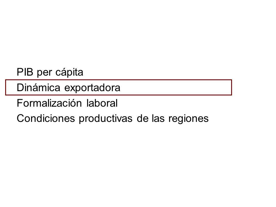 PIB per cápita Dinámica exportadora Formalización laboral Condiciones productivas de las regiones