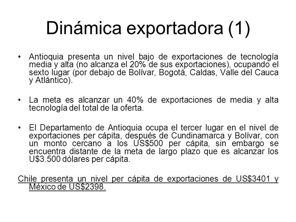 Dinámica exportadora (1) Antioquia presenta un nivel bajo de exportaciones de tecnología media y alta (no alcanza el 20% de sus exportaciones), ocupando el sexto lugar (por debajo de Bolívar, Bogotá, Caldas, Valle del Cauca y Atlántico).