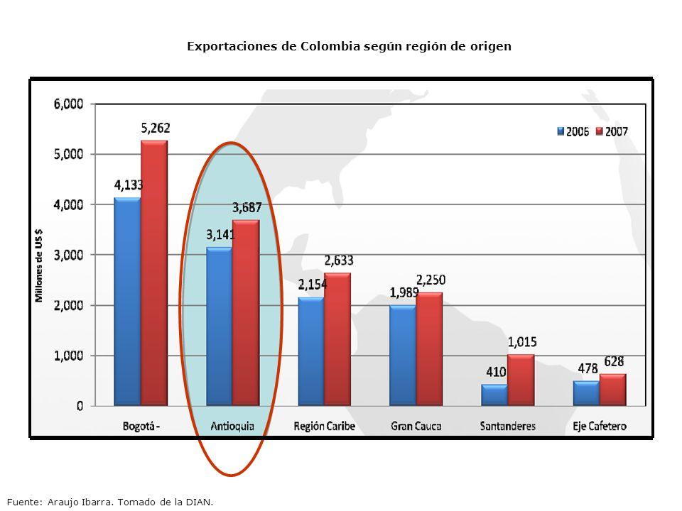 Exportaciones de Colombia según región de origen Fuente: Araujo Ibarra. Tomado de la DIAN.