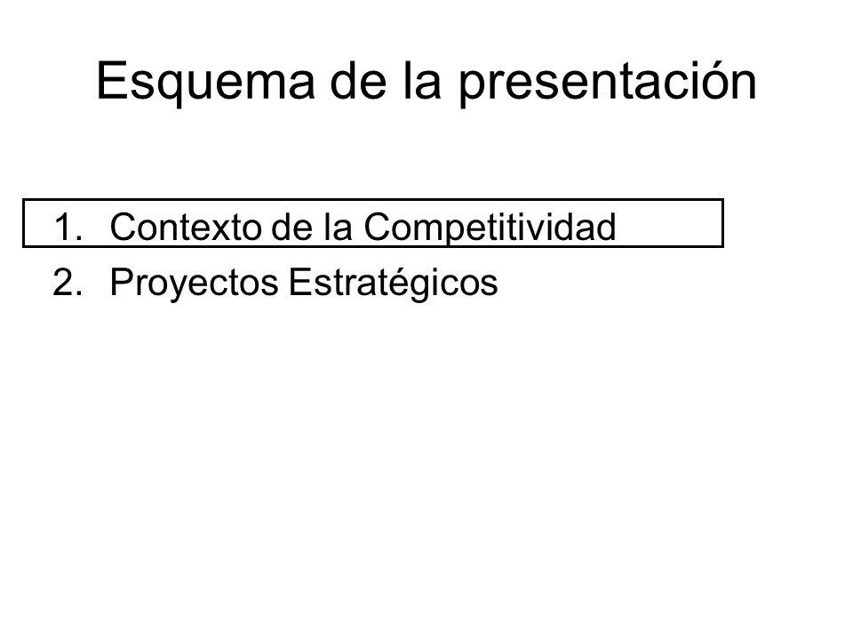 1.Contexto de la Competitividad 2.Proyectos Estratégicos Esquema de la presentación