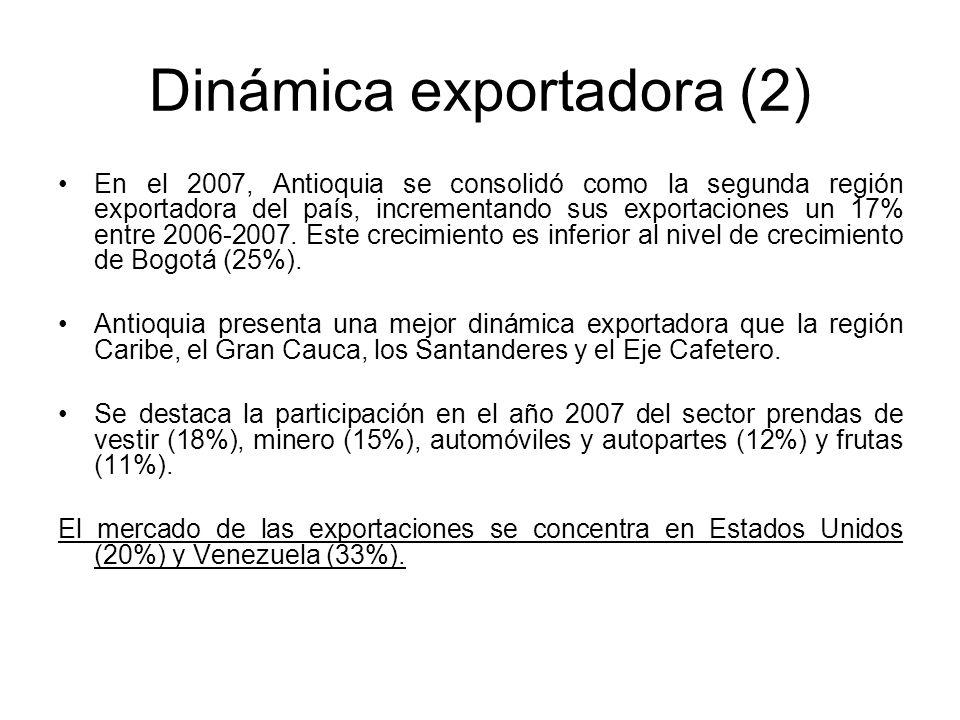 Dinámica exportadora (2) En el 2007, Antioquia se consolidó como la segunda región exportadora del país, incrementando sus exportaciones un 17% entre 2006-2007.