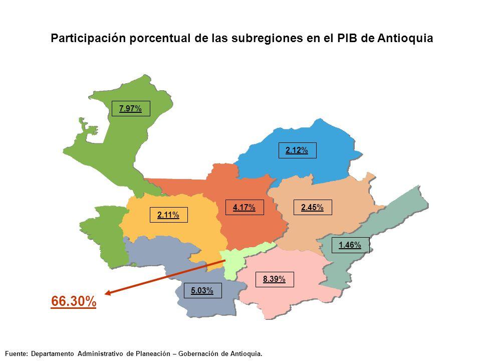 Participación porcentual de las subregiones en el PIB de Antioquia Fuente: Departamento Administrativo de Planeación – Gobernación de Antioquia.