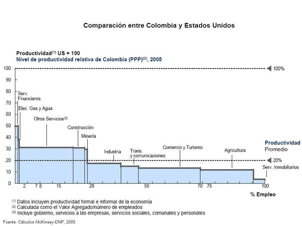 Comparación entre Colombia y Estados Unidos Fuente: Cálculos McKinsey-DNP, 2005.