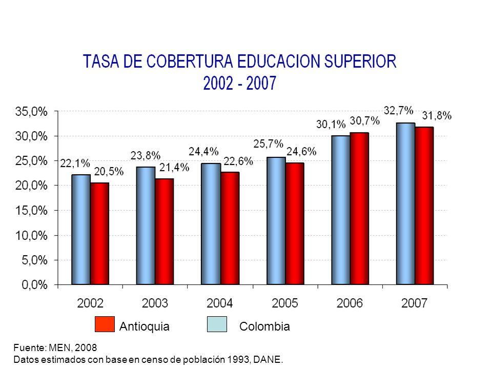 Fuente: MEN, 2008 Datos estimados con base en censo de población 1993, DANE. AntioquiaColombia