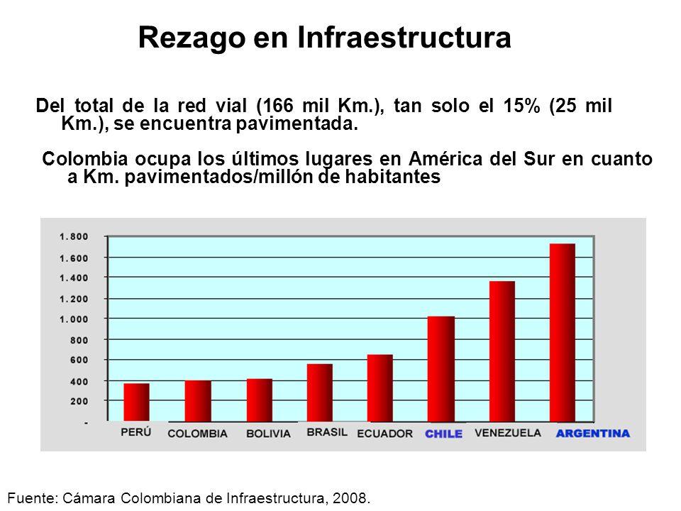 Rezago en Infraestructura Del total de la red vial (166 mil Km.), tan solo el 15% (25 mil Km.), se encuentra pavimentada. Colombia ocupa los últimos l