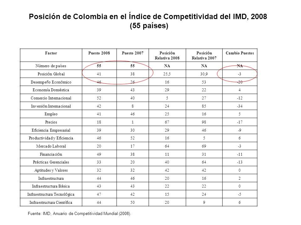 Posición de Colombia en el Índice de Competitividad del IMD, 2008 (55 países) FactorPuesto 2008Puesto 2007 Posici ó n Relativa 2008 Posici ó n Relativa 2007 Cambio Puestos N ú mero de pa í ses 55 NA Posici ó n Global 413825,530,9-3 Desempe ñ o Econ ó mico 46261653-20 Econom í a Dom é stica 394329224 Comercio Internacional5240527-12 Inversi ó n Internacional 4282485-34 Empleo414625165 Precios1816798-17 Eficiencia Empresarial39302946-9 Productividad y Eficiencia46521656 Mercado Laboral20176469-3 Financiaci ó n 49381131-11 Pr á cticas Gerenciales 33204064-13 Aptitudes y Valores32 42 0 Infraestructura444620162 Infraestructura B á sica 43 22 0 Infraestructura Tecnol ó gica 47421524-5 Infraestructura Cient í fica 44502096 Fuente: IMD, Anuario de Competitividad Mundial (2008).