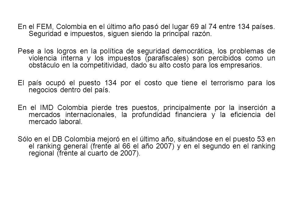 En el FEM, Colombia en el último año pasó del lugar 69 al 74 entre 134 países. Seguridad e impuestos, siguen siendo la principal razón. Pese a los log