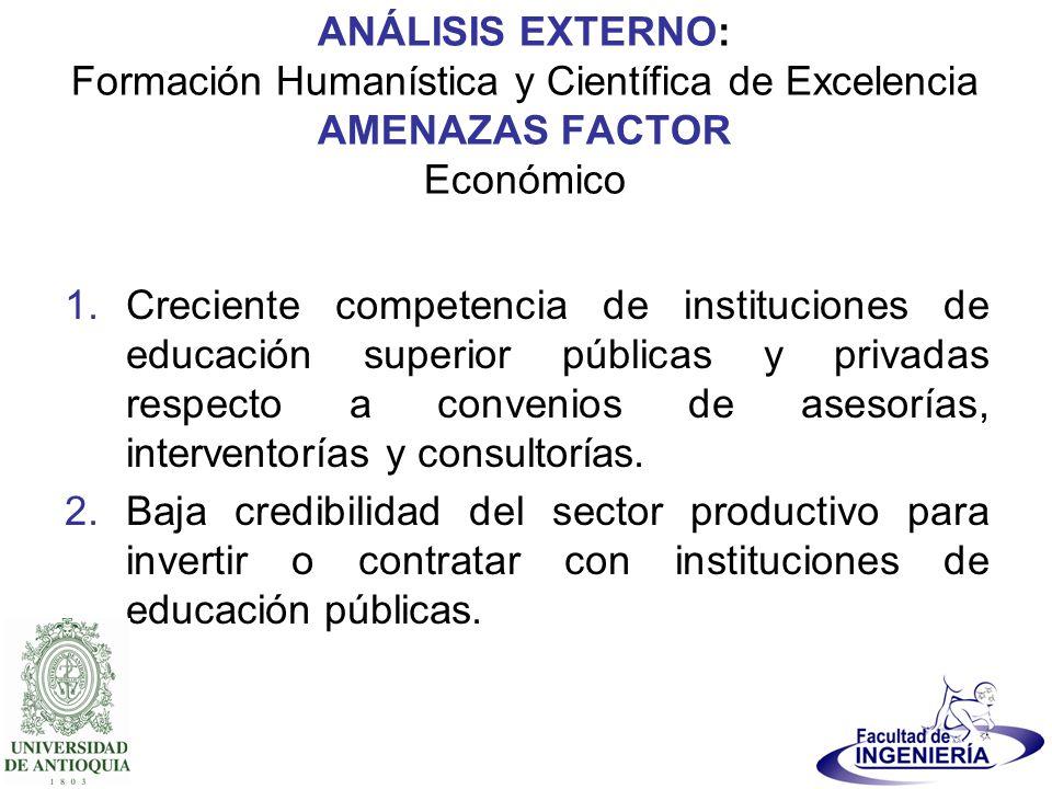 ANÁLISIS EXTERNO: Formación Humanística y Científica de Excelencia AMENAZAS FACTOR Económico 1.Creciente competencia de instituciones de educación sup