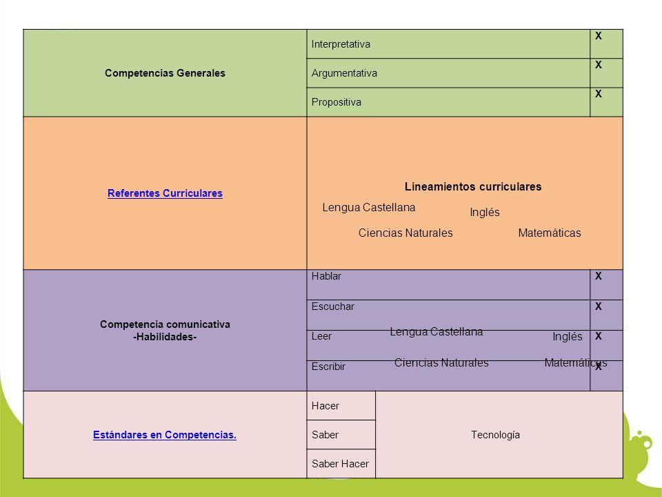 Competencias Generales Interpretativa X Argumentativa X Propositiva X Referentes Curriculares Competencia comunicativa -Habilidades- HablarX EscucharX LeerX EscribirX Estándares en Competencias.