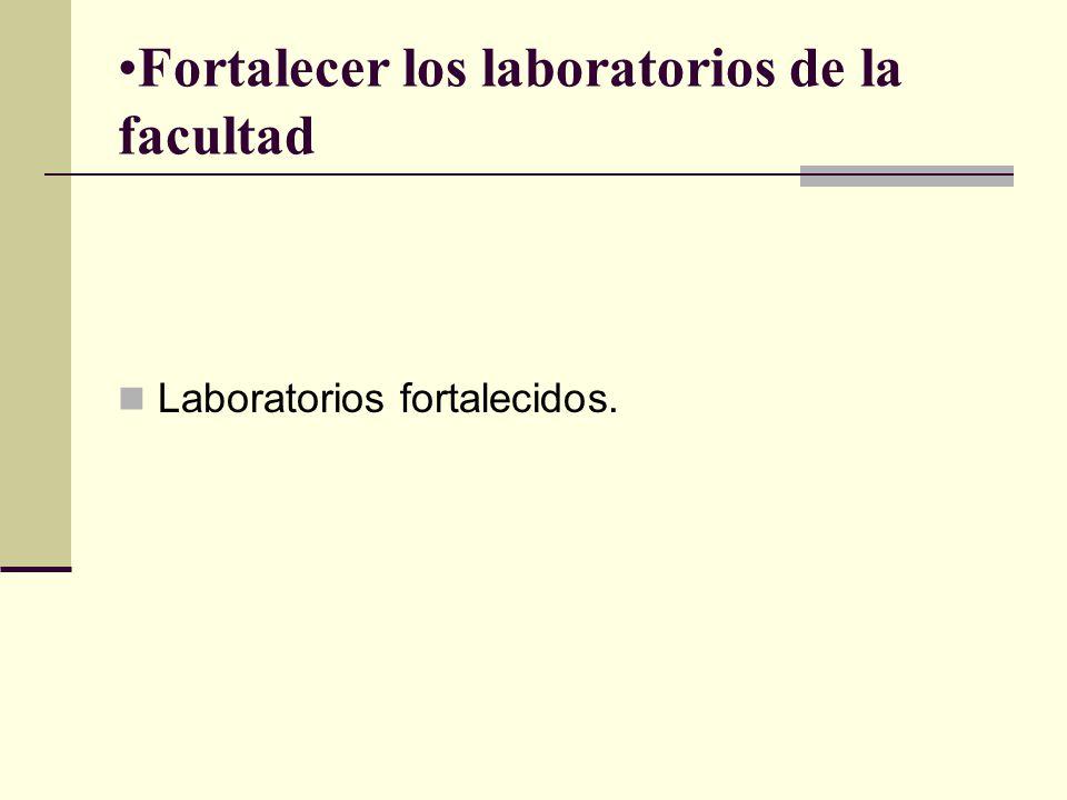 Fortalecer los laboratorios de la facultad Laboratorios fortalecidos.