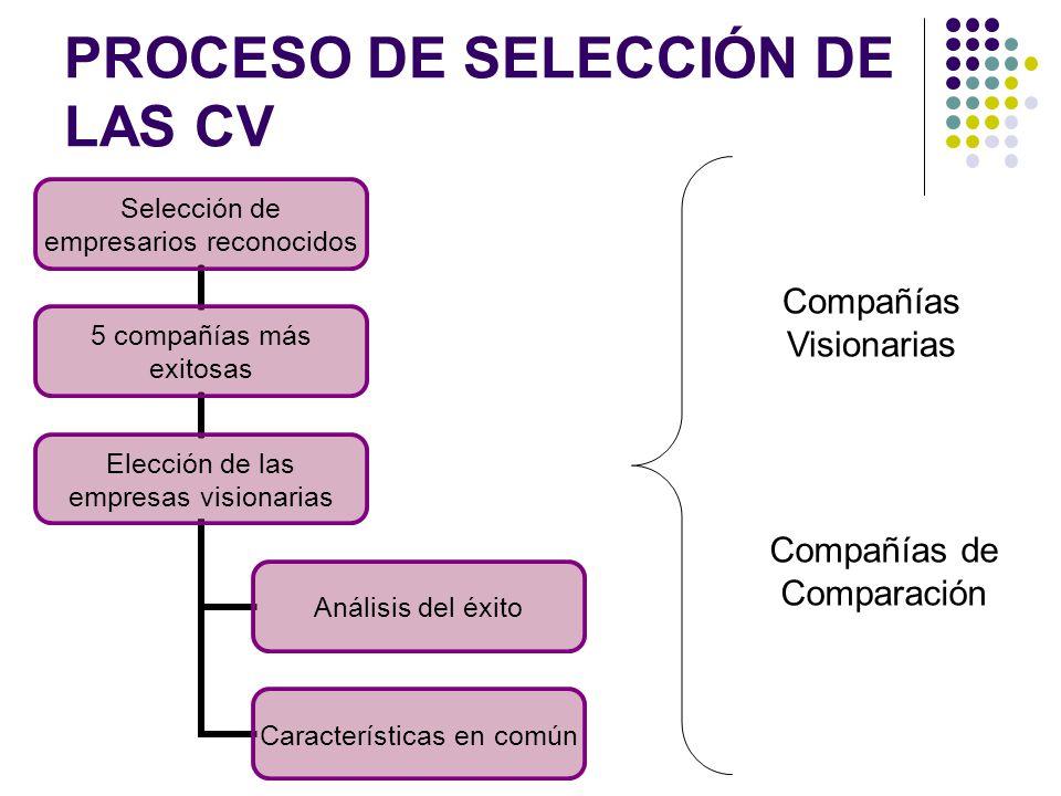 PROCESO DE SELECCIÓN DE LAS CV Selección de empresarios reconocidos 5 compañías más exitosas Elección de las empresas visionarias Análisis del éxito C