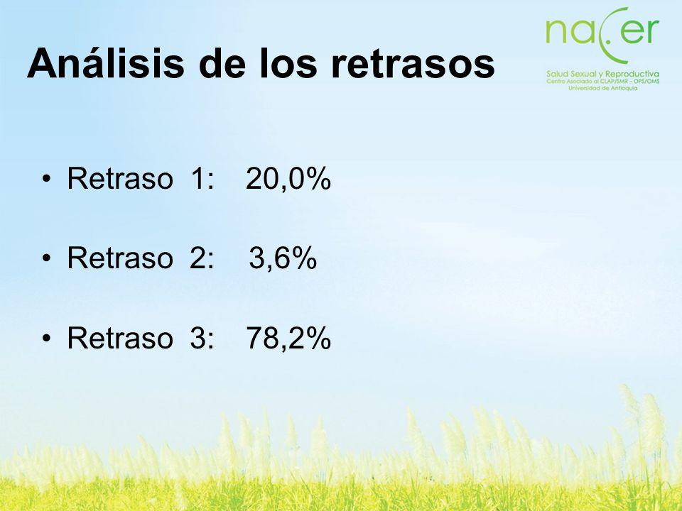 Análisis de los retrasos Retraso 1: 20,0% Retraso 2: 3,6% Retraso 3: 78,2%