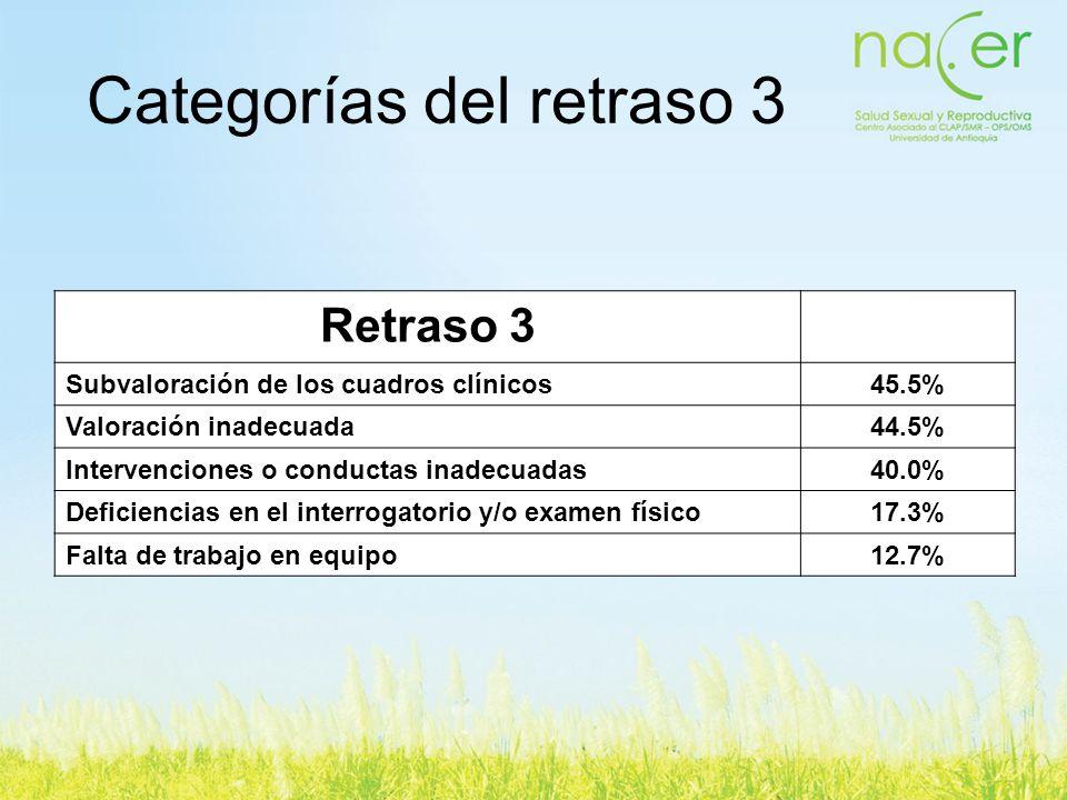 Retraso 3 Subvaloración de los cuadros clínicos45.5% Valoración inadecuada44.5% Intervenciones o conductas inadecuadas40.0% Deficiencias en el interro
