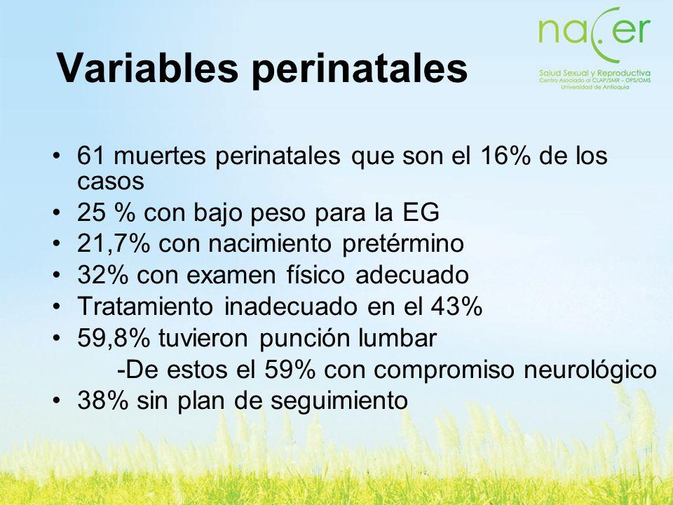 Variables perinatales 61 muertes perinatales que son el 16% de los casos 25 % con bajo peso para la EG 21,7% con nacimiento pretérmino 32% con examen