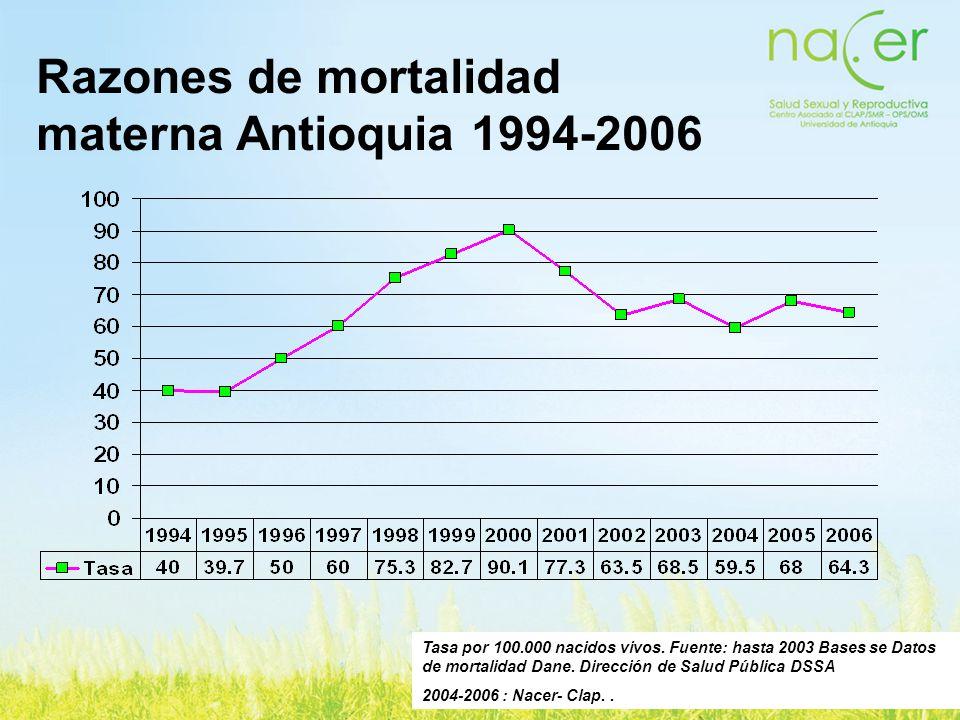 Razones de mortalidad materna Antioquia 1994-2006 Tasa por 100.000 nacidos vivos. Fuente: hasta 2003 Bases se Datos de mortalidad Dane. Dirección de S
