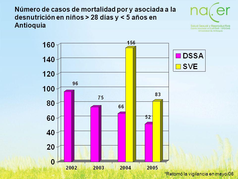 Número de casos de mortalidad por y asociada a la desnutrición en niños > 28 días y < 5 años en Antioquia *Retomó la vigilancia en mayo/06