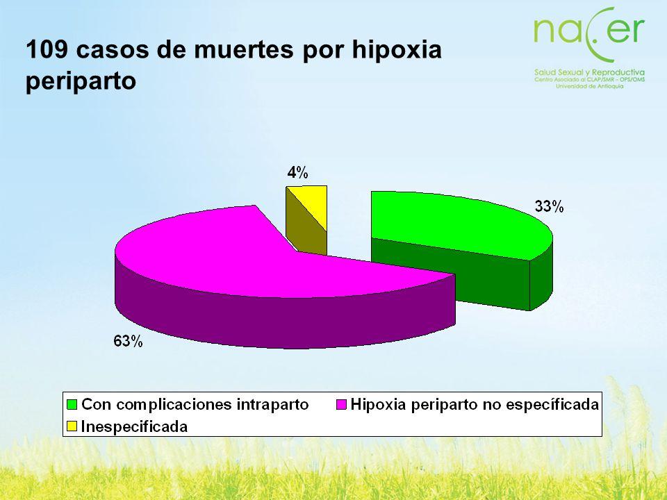 109 casos de muertes por hipoxia periparto