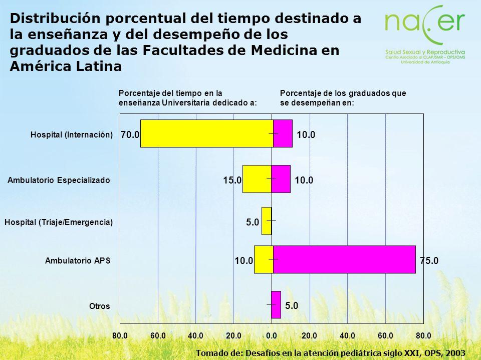 Distribución porcentual del tiempo destinado a la enseñanza y del desempeño de los graduados de las Facultades de Medicina en América Latina 0.020.040
