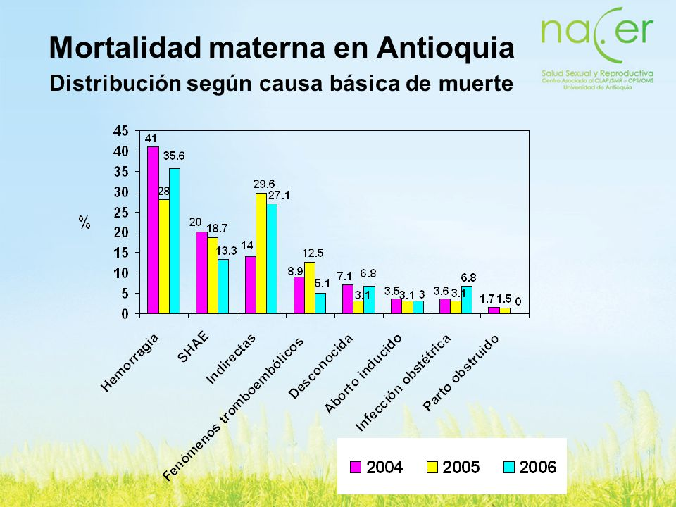 Tasas de sífilis congénita En 2005: Colombia: 2,21 por 1000 NV (1550) Antioquia: 3,7 por 1000 NV (361) USA: 0,08 por 1000 NV (329) En 2006: Colombia: 2,55 por 1000 NV (1428) Antioquia: 4,0 por 1000 NV (371)