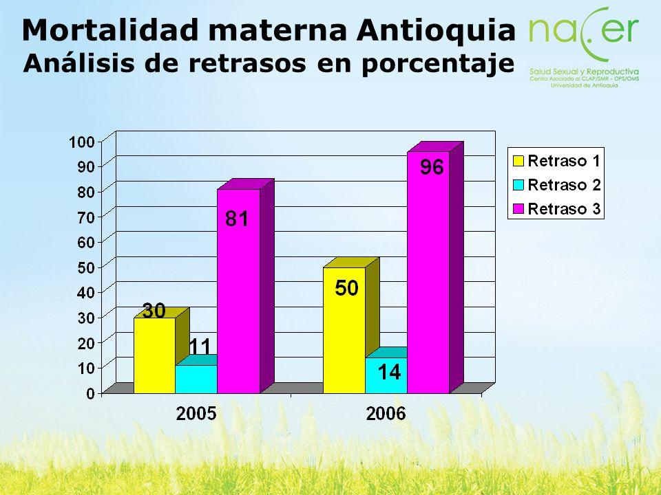 Mortalidad materna Antioquia Análisis de retrasos en porcentaje