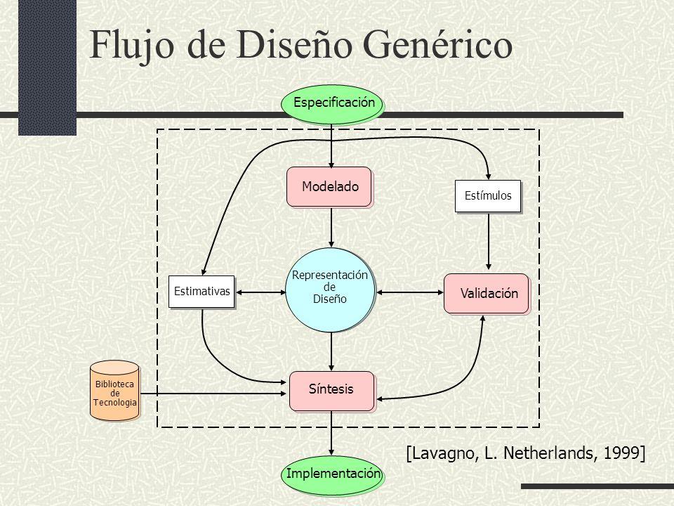 Flujo de Diseño Genérico Especificación Modelado Validación Síntesis Implementación Representación de Diseño Estimativas Estímulos Biblioteca de Tecno