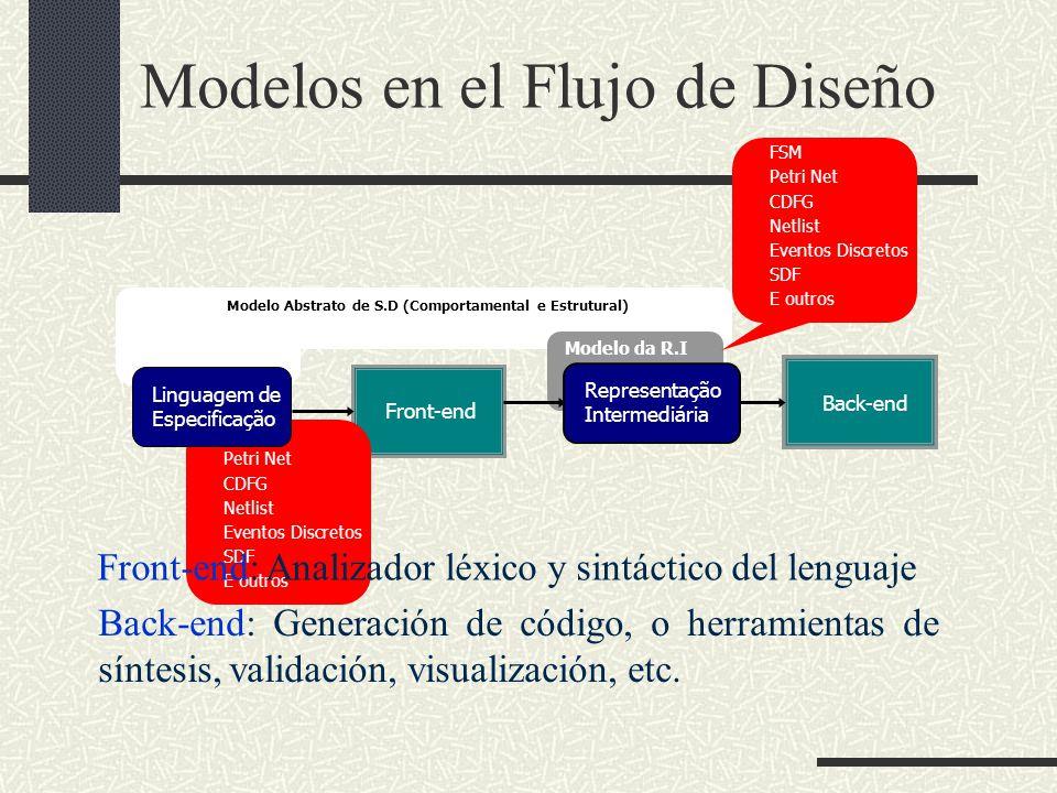 Modelo Abstrato Modelo da R.I Front-end Back-end Modelo Abstrato de S.D (Comportamental e Estrutural) FSM Petri Net CDFG Netlist Eventos Discretos SDF