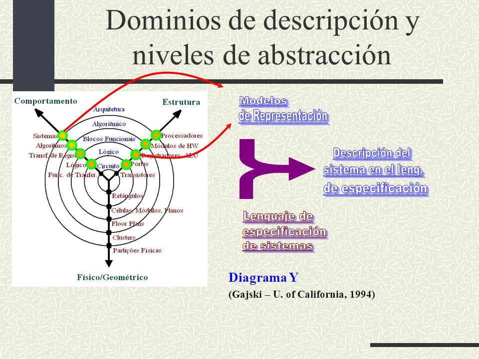 Diagrama Y (Gajski – U. of California, 1994) Dominios de descripción y niveles de abstracción