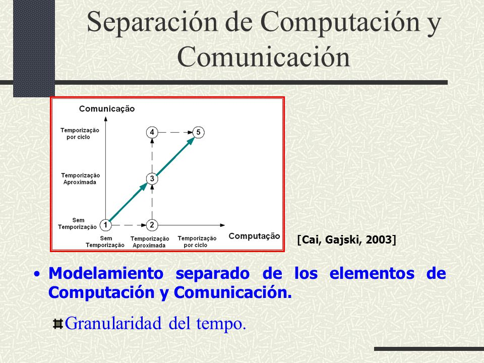 Separación de Computación y Comunicación Granularidad del tempo. Modelamiento separado de los elementos de Computación y Comunicación. [Cai, Gajski, 2