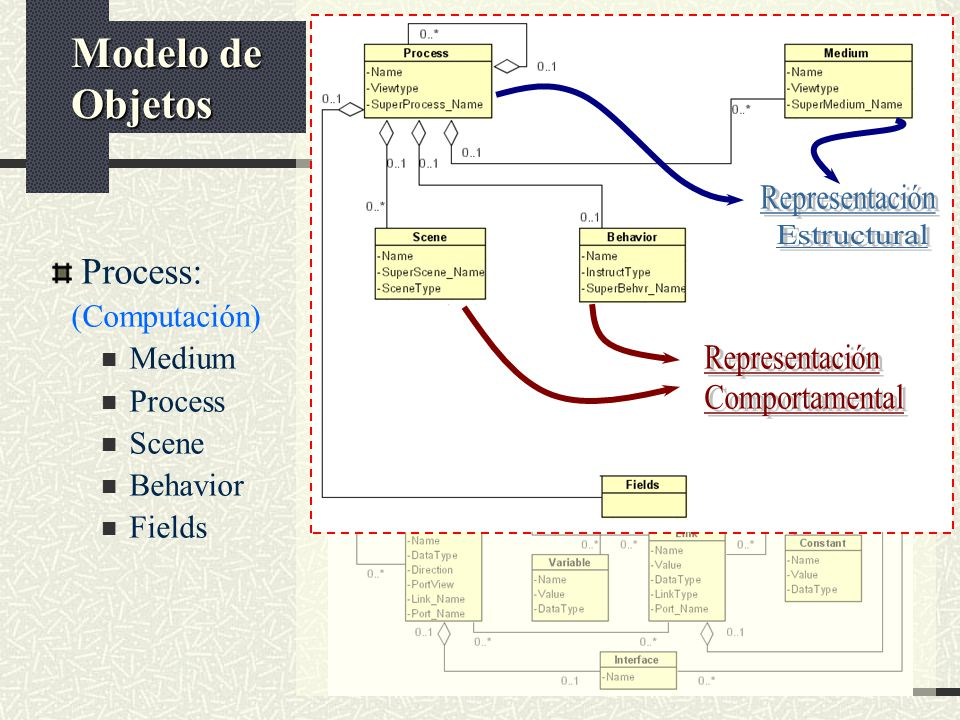 Process: (Computación) Medium Process Scene Behavior Fields Modelo de Objetos
