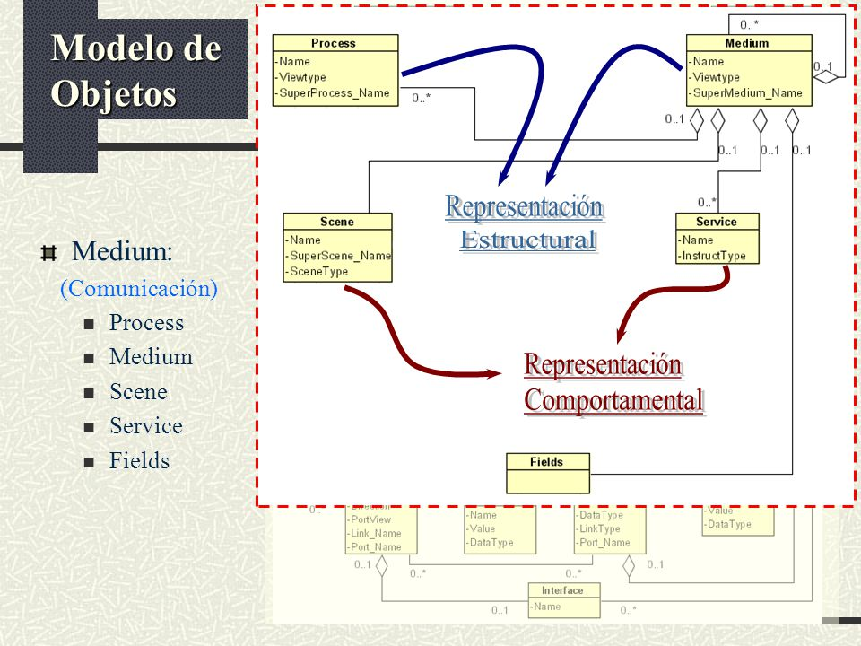 Medium: (Comunicación) Process Medium Scene Service Fields Modelo de Objetos