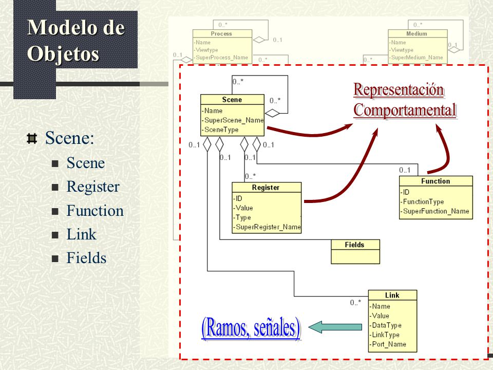 Scene: Scene Register Function Link Fields Modelo de Objetos