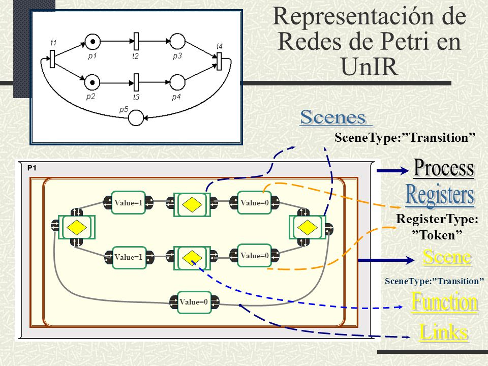 Representación de Redes de Petri en UnIR Value=1 Value=0 SceneType:Transition RegisterType: Token