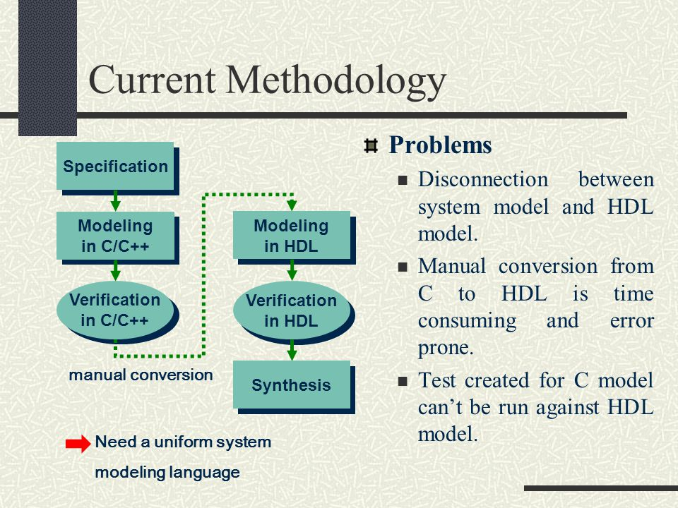 Current Methodology Specification Modeling in HDL Verification in C/C++ Modeling in C/C++ Verification in HDL Synthesis Need a uniform system modeling language manual conversion Problems Disconnection between system model and HDL model.