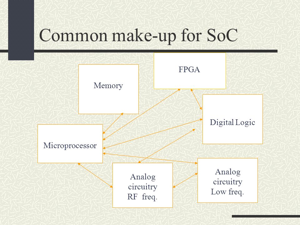Common make-up for SoC Microprocessor Analog circuitry Low freq. Memory Analog circuitry RF freq. Digital Logic FPGA