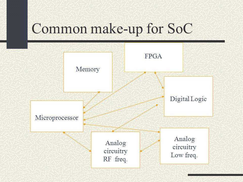 Diseño en el nivel de sistemas MemoryDSP core 3rd Party IP uP Core User Logic Std.