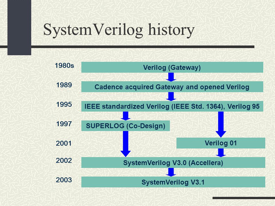 Verilog (Gateway) 1980s 1995 SystemVerilog V3.0 (Accellera) 2002 Cadence acquired Gateway and opened Verilog 1989 IEEE standardized Verilog (IEEE Std.