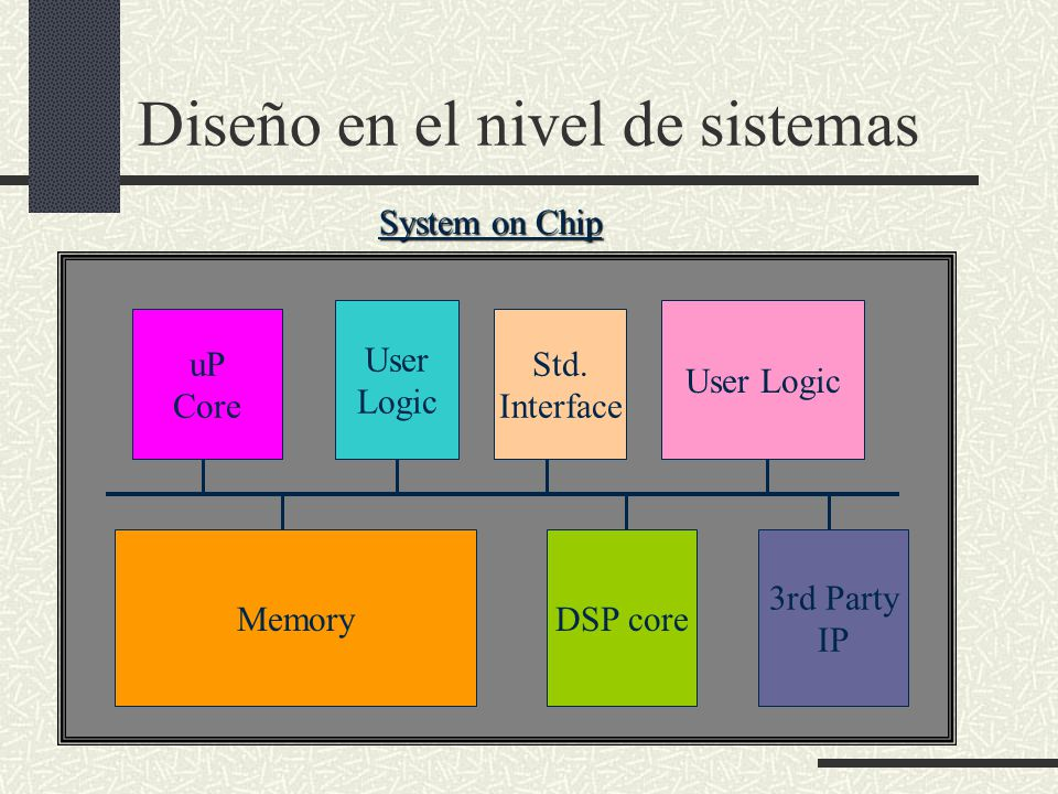 Diseño en el nivel de sistemas MemoryDSP core 3rd Party IP uP Core User Logic Std. Interface User Logic System on Chip