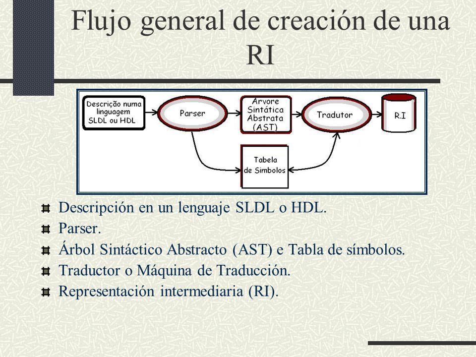 Flujo general de creación de una RI Descripción en un lenguaje SLDL o HDL. Parser. Árbol Sintáctico Abstracto (AST) e Tabla de símbolos. Traductor o M
