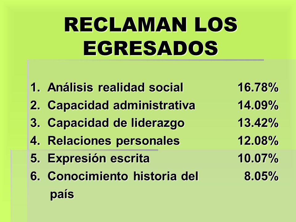 RECLAMAN LOS EGRESADOS 1. Análisis realidad social16.78% 2. Capacidad administrativa14.09% 3. Capacidad de liderazgo13.42% 4. Relaciones personales12.