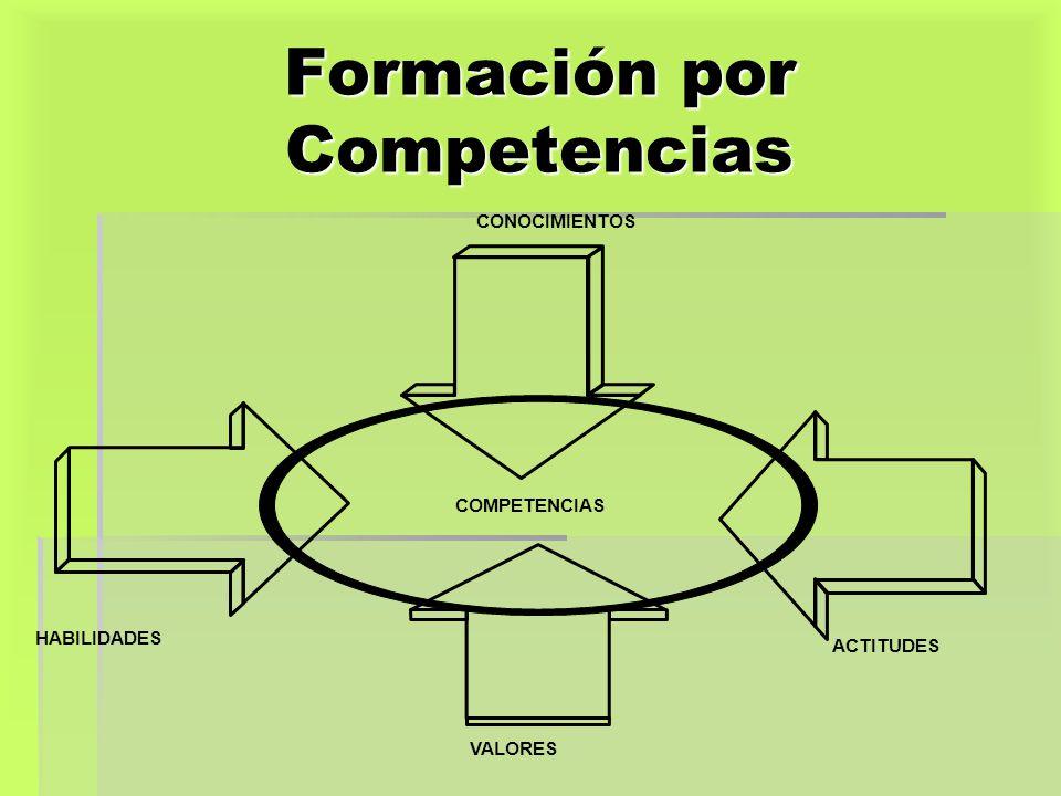 Formación por Competencias CONOCIMIENTOS HABILIDADES ACTITUDES VALORES COMPETENCIAS