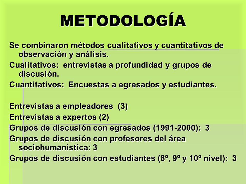 METODOLOGÍA Se combinaron métodos cualitativos y cuantitativos de observación y análisis. Cualitativos: entrevistas a profundidad y grupos de discusió